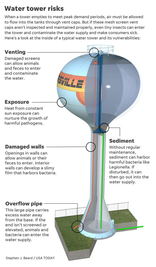 Graphic illustrates problems that can occur with water towers.